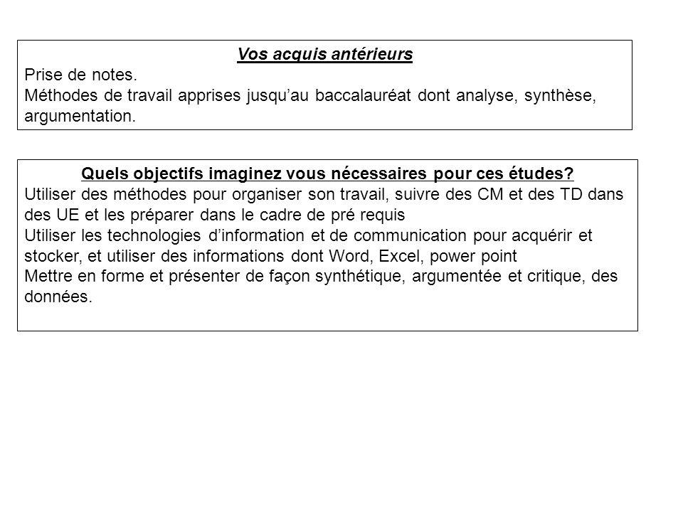 Le métier détudiant Université Licence –3 années; 6 semestres –Grade licence / DE –LMD Unité denseignement 6.1 Méthodes de Travail Licence S5 S6 S3S4 S1S2 M2 M1 Master