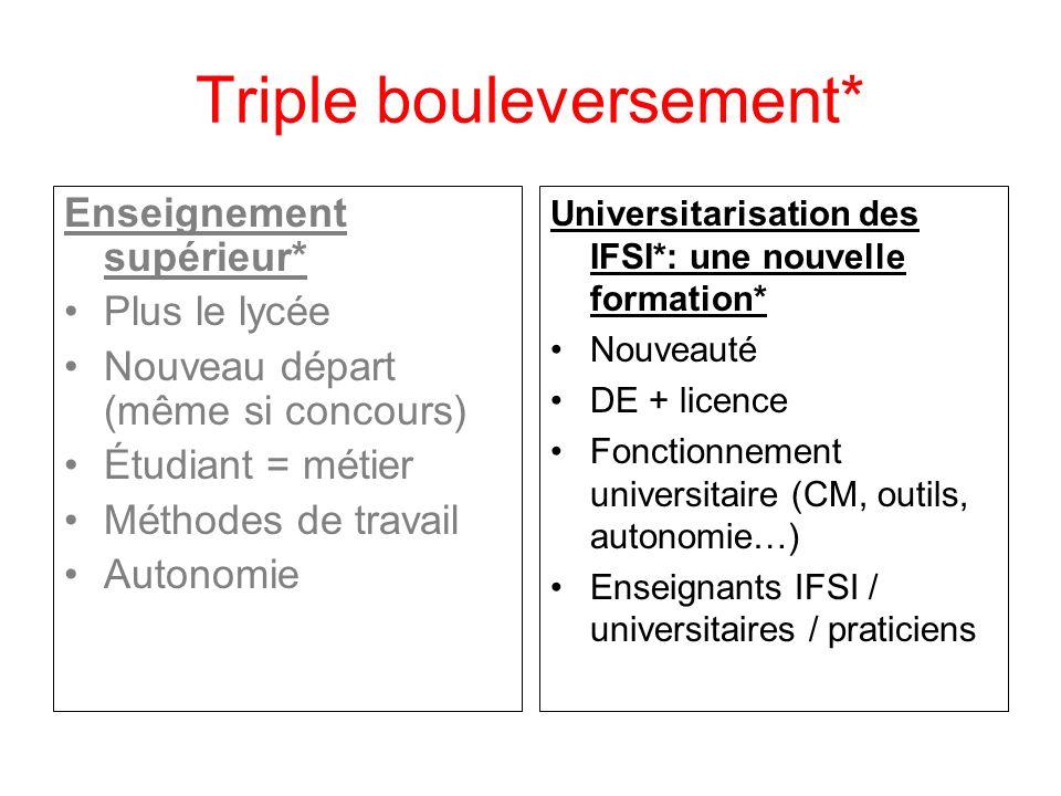 Triple bouleversement* Enseignement supérieur* Plus le lycée Nouveau départ (même si concours) Étudiant = métier Méthodes de travail Autonomie Univers