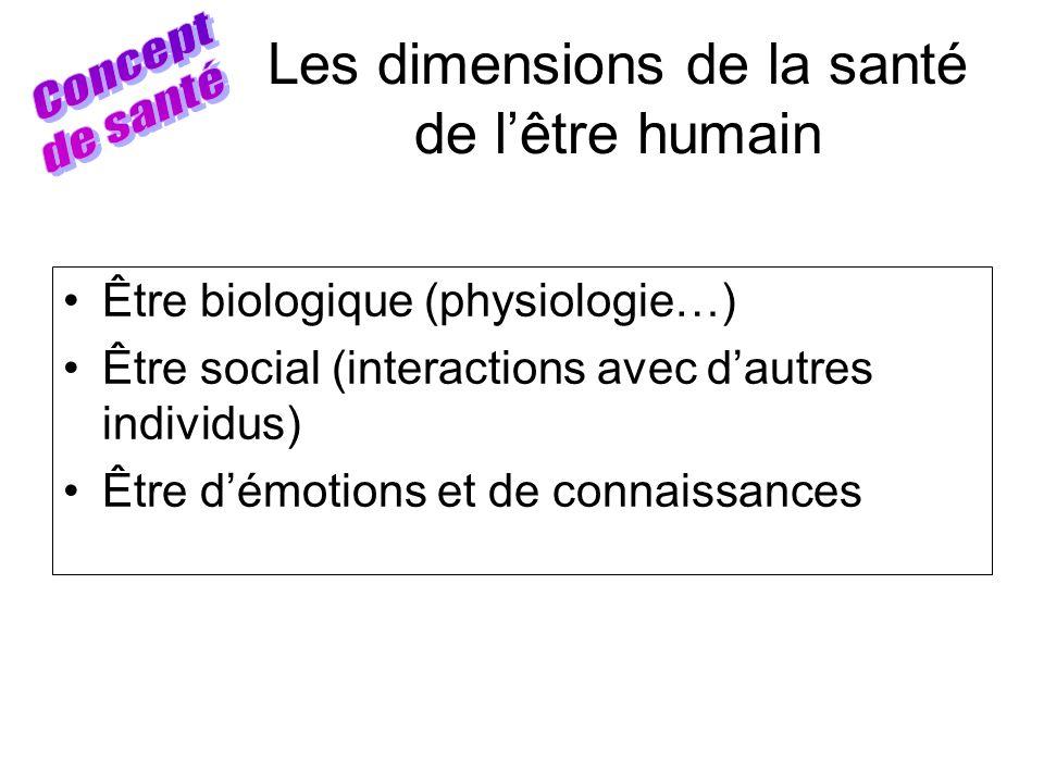 Les dimensions de la santé de lêtre humain Être biologique (physiologie…) Être social (interactions avec dautres individus) Être démotions et de conna