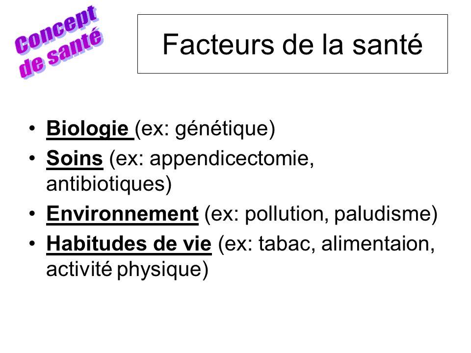 Facteurs de la santé Biologie (ex: génétique) Soins (ex: appendicectomie, antibiotiques) Environnement (ex: pollution, paludisme) Habitudes de vie (ex