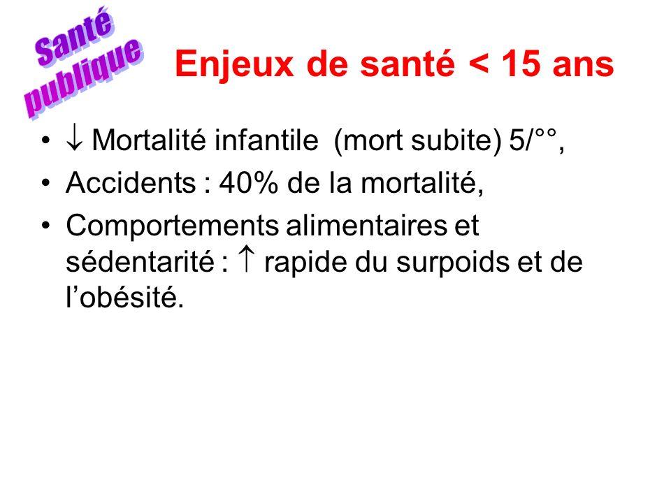 Enjeux de santé < 15 ans Mortalité infantile (mort subite) 5/°°, Accidents : 40% de la mortalité, Comportements alimentaires et sédentarité : rapide d