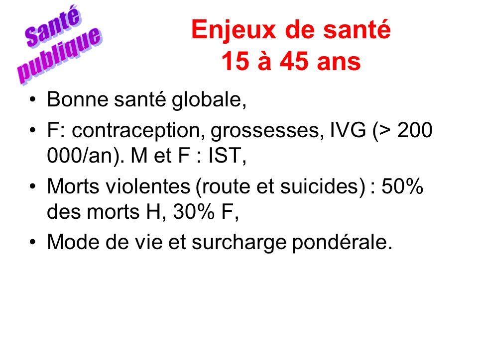 Enjeux de santé 15 à 45 ans Bonne santé globale, F: contraception, grossesses, IVG (> 200 000/an). M et F : IST, Morts violentes (route et suicides) :