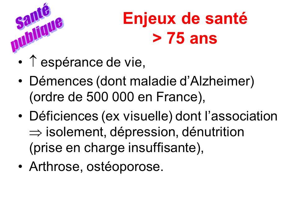 Enjeux de santé > 75 ans espérance de vie, Démences (dont maladie dAlzheimer) (ordre de 500 000 en France), Déficiences (ex visuelle) dont lassociatio