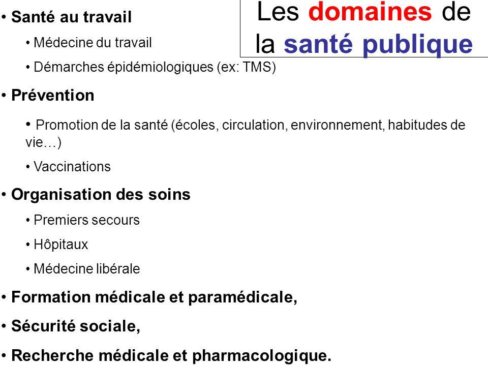 Les domaines de la santé publique Santé au travail Médecine du travail Démarches épidémiologiques (ex: TMS) Prévention Promotion de la santé (écoles,