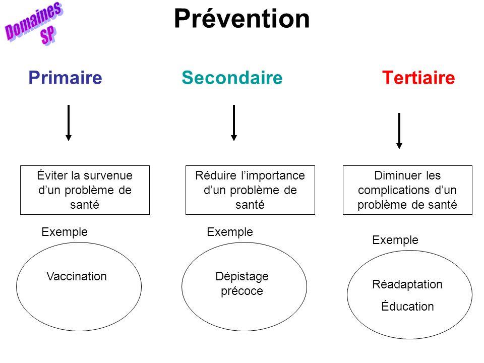 Prévention Primaire Secondaire Tertiaire Éviter la survenue dun problème de santé Vaccination Exemple Réduire limportance dun problème de santé Dépist