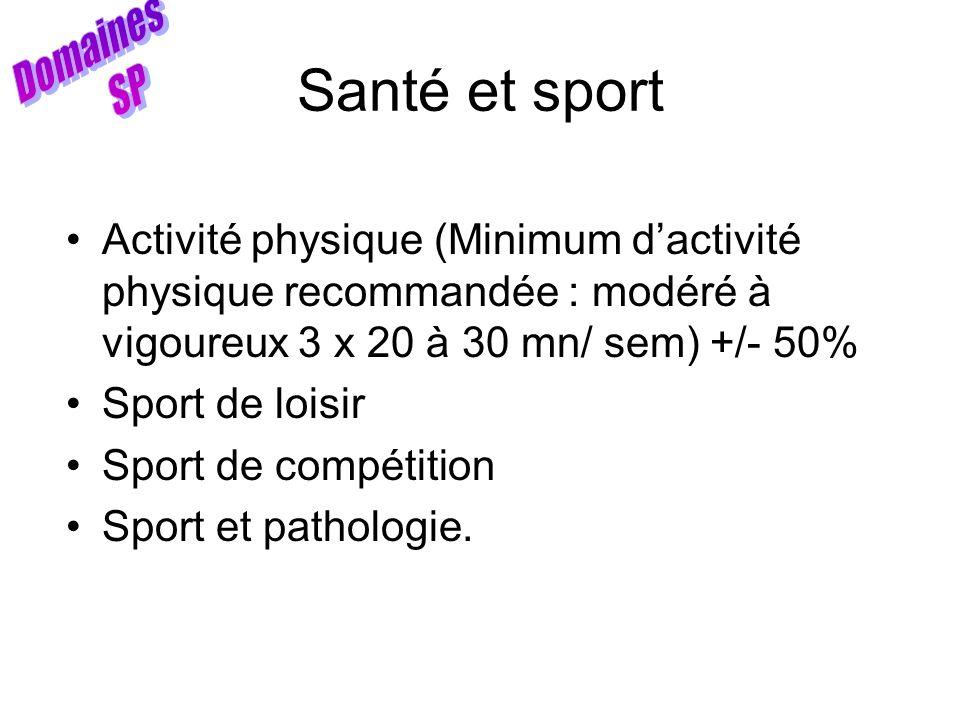 Santé et sport Activité physique (Minimum dactivité physique recommandée : modéré à vigoureux 3 x 20 à 30 mn/ sem) +/- 50% Sport de loisir Sport de co