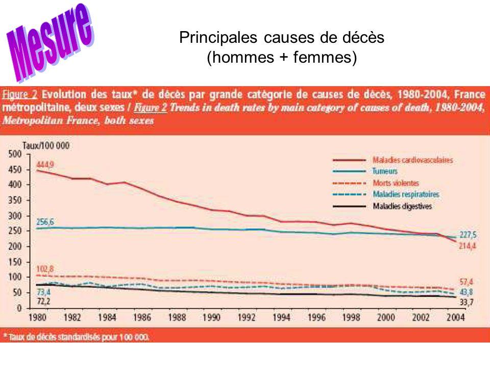 Principales causes de décès (hommes + femmes)
