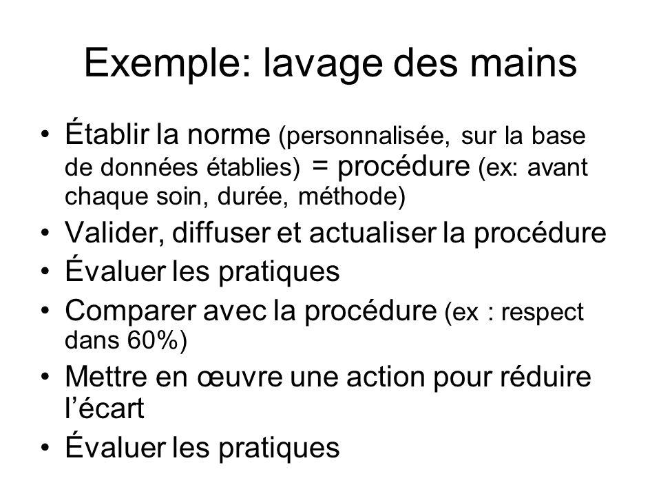Exemple: lavage des mains Établir la norme (personnalisée, sur la base de données établies) = procédure (ex: avant chaque soin, durée, méthode) Valide