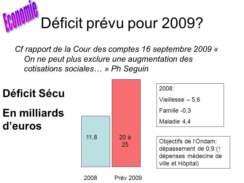Déficit prévu pour 2009? Cf rapport de la Cour des comptes 16 septembre 2009 « On ne peut plus exclure une augmentation des cotisations sociales… » Ph