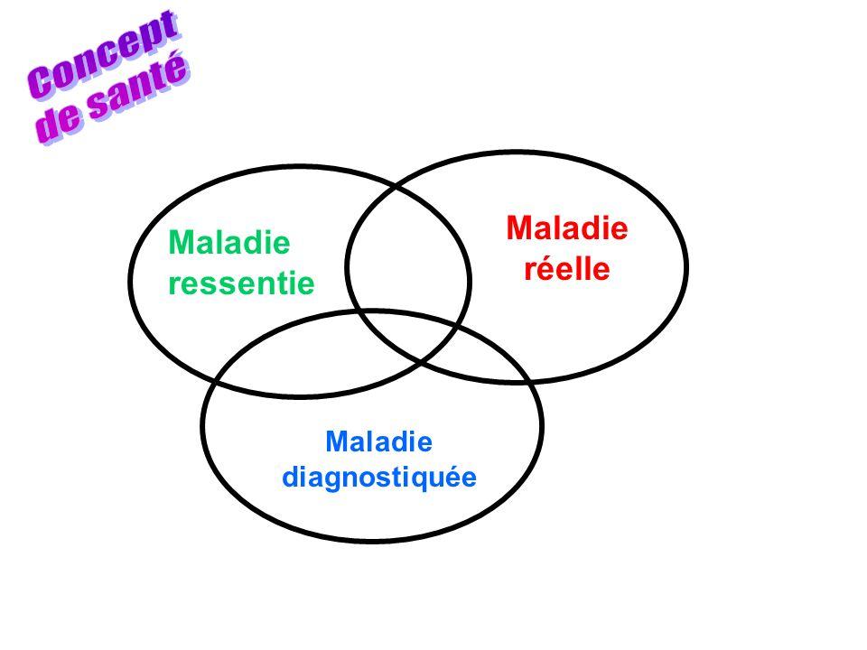 Maladie ressentie Maladie diagnostiquée Maladie réelle