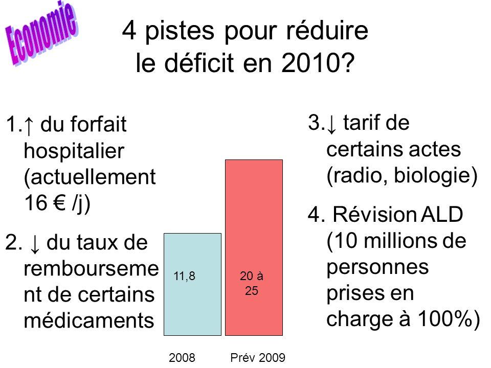 4 pistes pour réduire le déficit en 2010? 11,820 à 25 2008 Prév 2009 1. du forfait hospitalier (actuellement 16 /j) 2. du taux de rembourseme nt de ce