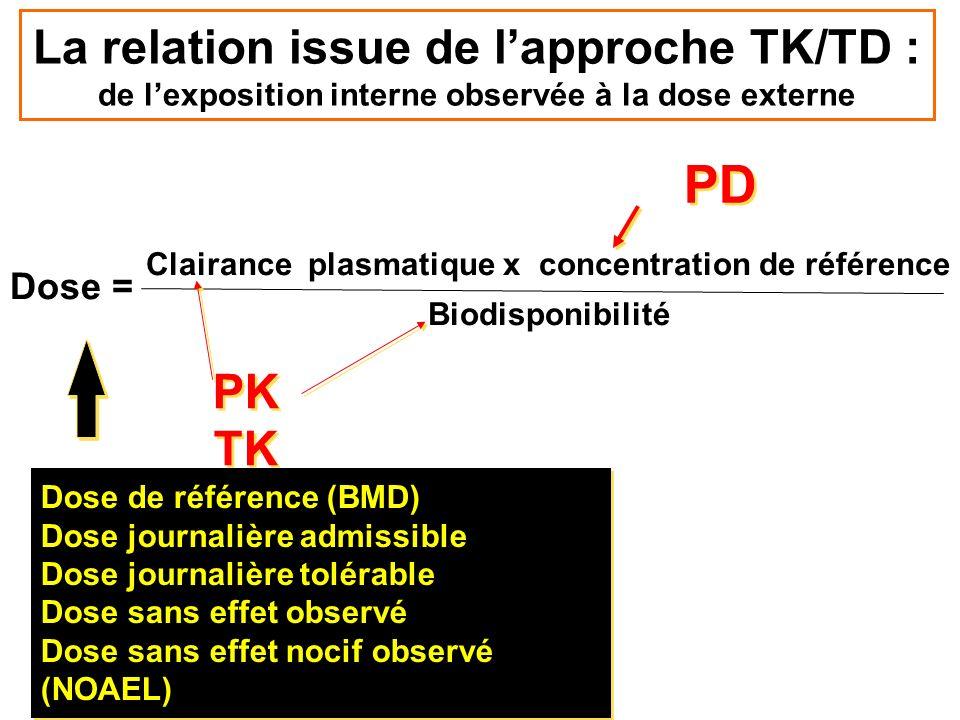 La relation issue de lapproche TK/TD : de lexposition interne observée à la dose externe Dose = Clairance plasmatique x concentration de référence Bio