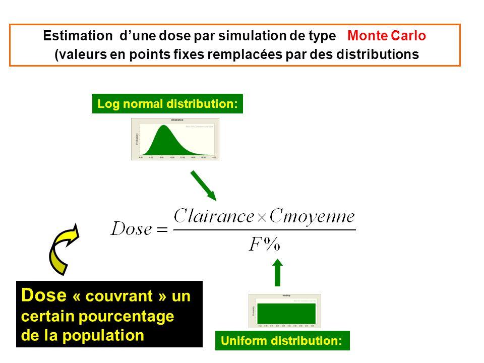 Estimation dune dose par simulation de type Monte Carlo (valeurs en points fixes remplacées par des distributions Dose « couvrant » un certain pourcen