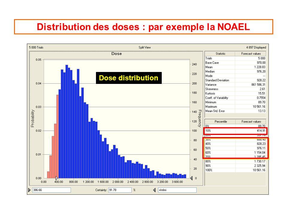 Distribution des doses : par exemple la NOAEL Dose distribution