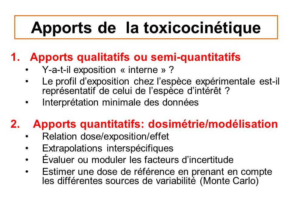Apports de la toxicocinétique 1.Apports qualitatifs ou semi-quantitatifs Y-a-t-il exposition « interne » ? Le profil dexposition chez lespèce expérime