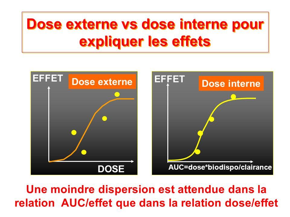 Intro-8 Dose externe vs dose interne pour expliquer les effets DOSE EFFET Une moindre dispersion est attendue dans la relation AUC/effet que dans la r
