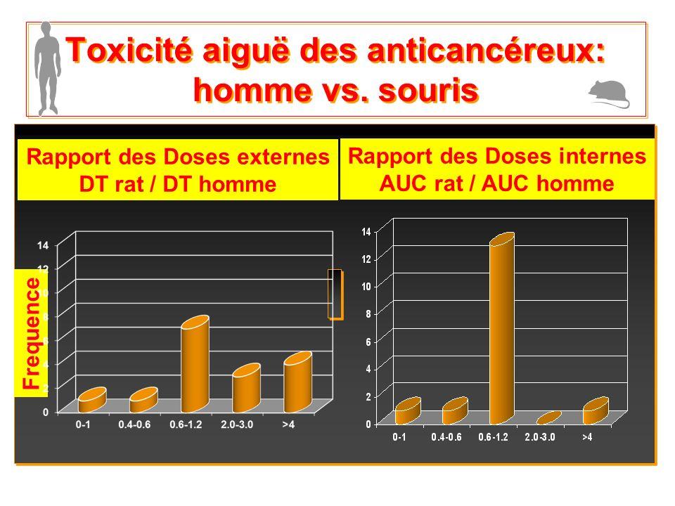 Intro-9 Toxicité aiguë des anticancéreux: homme vs. souris Rapport des Doses externes DT rat / DT homme Rapport des Doses internes AUC rat / AUC homme