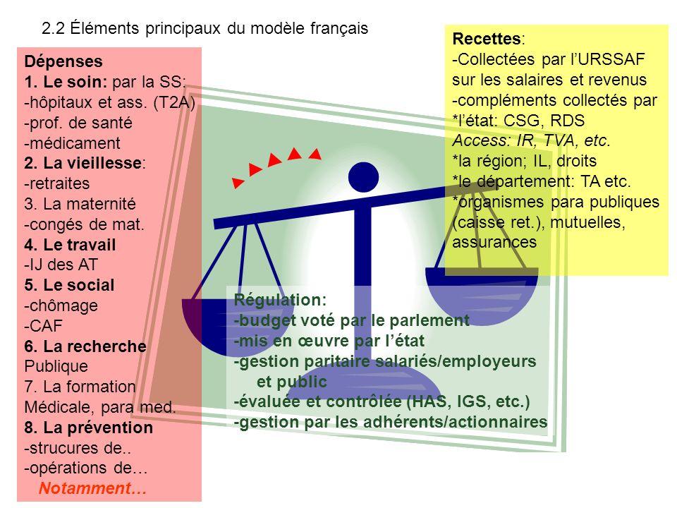 Recettes: -Collectées par lURSSAF sur les salaires et revenus -compléments collectés par *létat: CSG, RDS Access: IR, TVA, etc. *la région; IL, droits