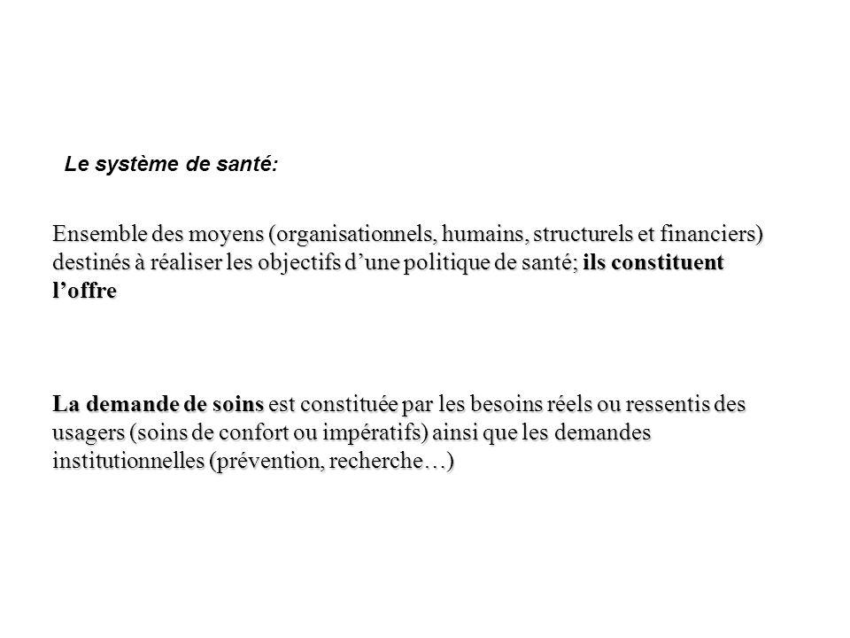 1.Le cadre général 1.1 Offre, demande et régulation Loffre du Système de Santé Ensemble des moyens (organisationnels, humains, structurels et financie