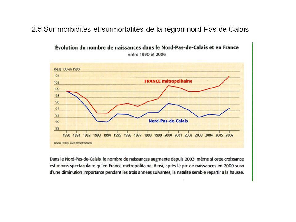 2.5 Sur morbidités et surmortalités de la région nord Pas de Calais