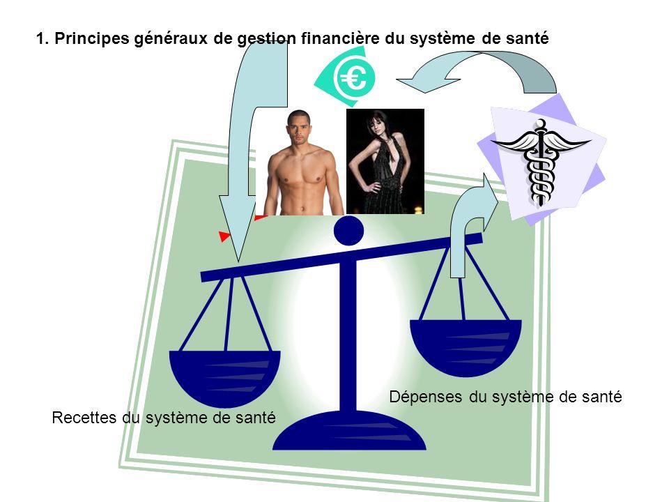 Recettes du système de santé Dépenses du système de santé 1. Principes généraux de gestion financière du système de santé