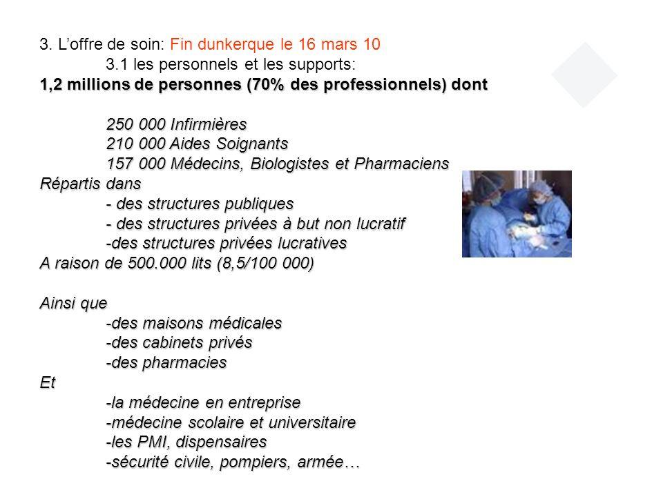3. Loffre de soin: Fin dunkerque le 16 mars 10 3.1 les personnels et les supports: 1,2 millions de personnes (70% des professionnels) dont 250 000 Inf
