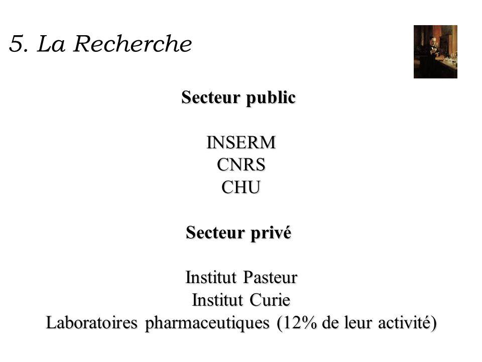 5. La Recherche Secteur public Secteur public INSERMCNRSCHU Secteur privé Secteur privé Institut Pasteur Institut Curie Laboratoires pharmaceutiques (
