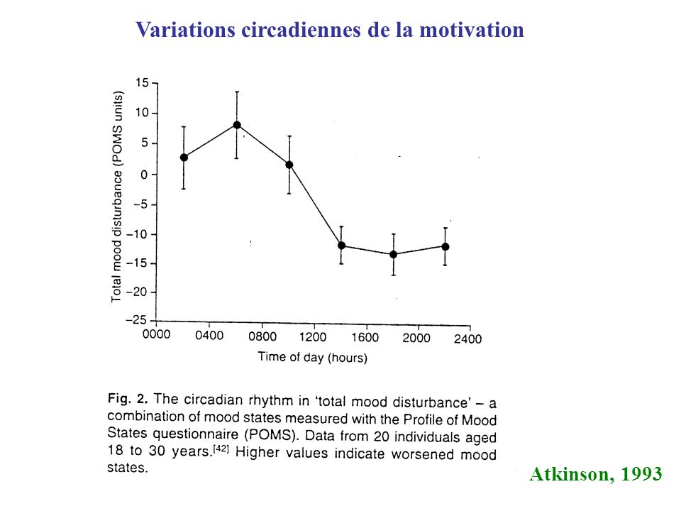 Variations circadiennes de la motivation Atkinson, 1993