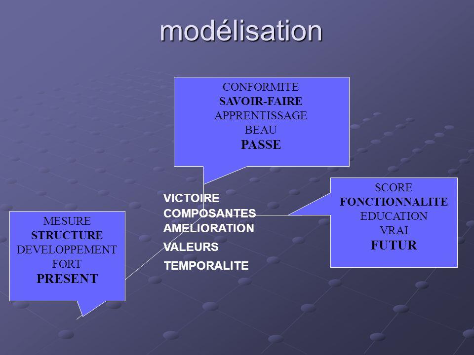 modélisation CONFORMITE SAVOIR-FAIRE APPRENTISSAGE BEAU PASSE MESURE STRUCTURE DEVELOPPEMENT FORT PRESENT SCORE FONCTIONNALITE EDUCATION VRAI FUTUR VI