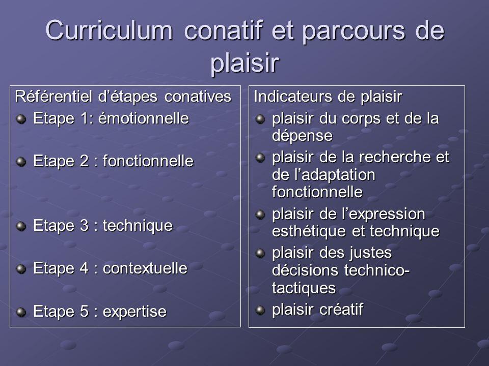 Curriculum conatif et parcours de plaisir Référentiel détapes conatives Etape 1: émotionnelle Etape 2 : fonctionnelle Etape 3 : technique Etape 4 : co