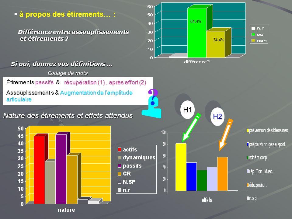 à propos des étirements… : Différence entre assouplissements et étirements ? et étirements ? 64,4% 34,4% Si oui, donnez vos définitions … Codage de mo