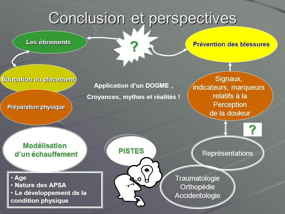 PISTES Conclusion et perspectives Prévention des blessures Les étirements ? Éducation au placement Application dun DOGME, Croyances, mythes et réalité