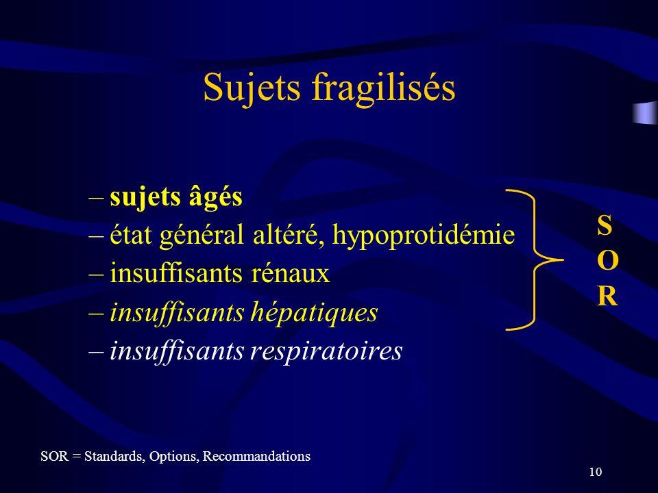 10 Sujets fragilisés –sujets âgés –état général altéré, hypoprotidémie –insuffisants rénaux –insuffisants hépatiques –insuffisants respiratoires SORSOR SOR = Standards, Options, Recommandations