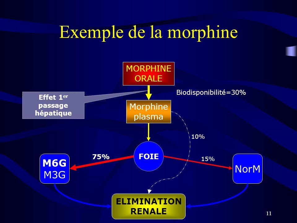 11 Exemple de la morphine MORPHINE ORALE Morphine plasma Biodisponibilité=30% ELIMINATION RENALE M6G M3G NorM FOIE 75% Effet 1 er passage hépatique 10% 15%