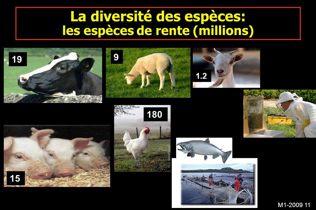 M1-2009 11 La diversité des espèces: les espèces de rente (millions) 9 15 180 1.2 19