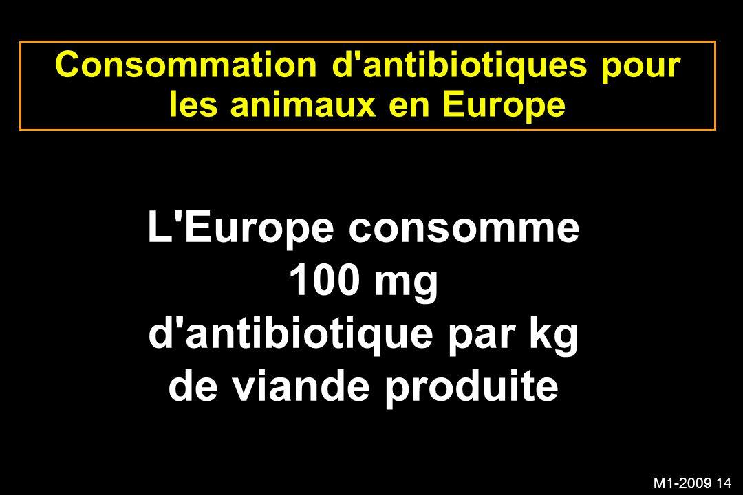 M1-2009 14 Consommation d'antibiotiques pour les animaux en Europe L'Europe consomme 100 mg d'antibiotique par kg de viande produite