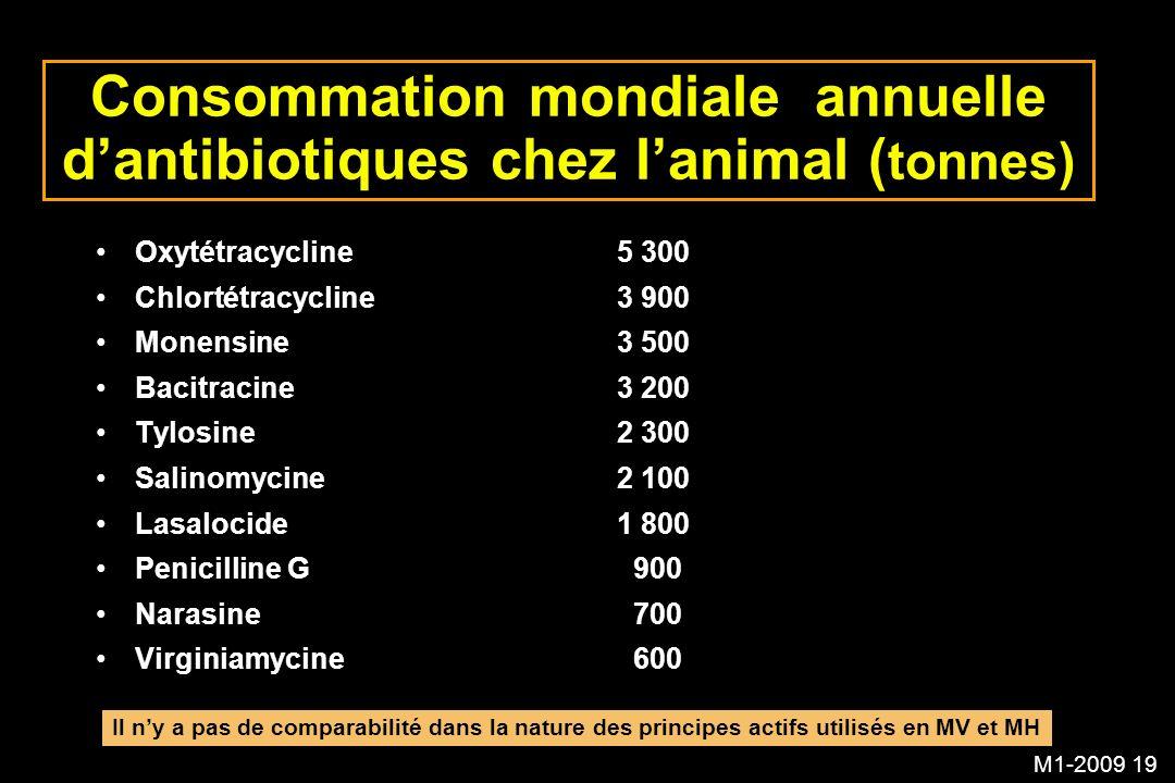 M1-2009 19 Consommation mondiale annuelle dantibiotiques chez lanimal ( tonnes) Oxytétracycline5 300 Chlortétracycline3 900 Monensine3 500 Bacitracine