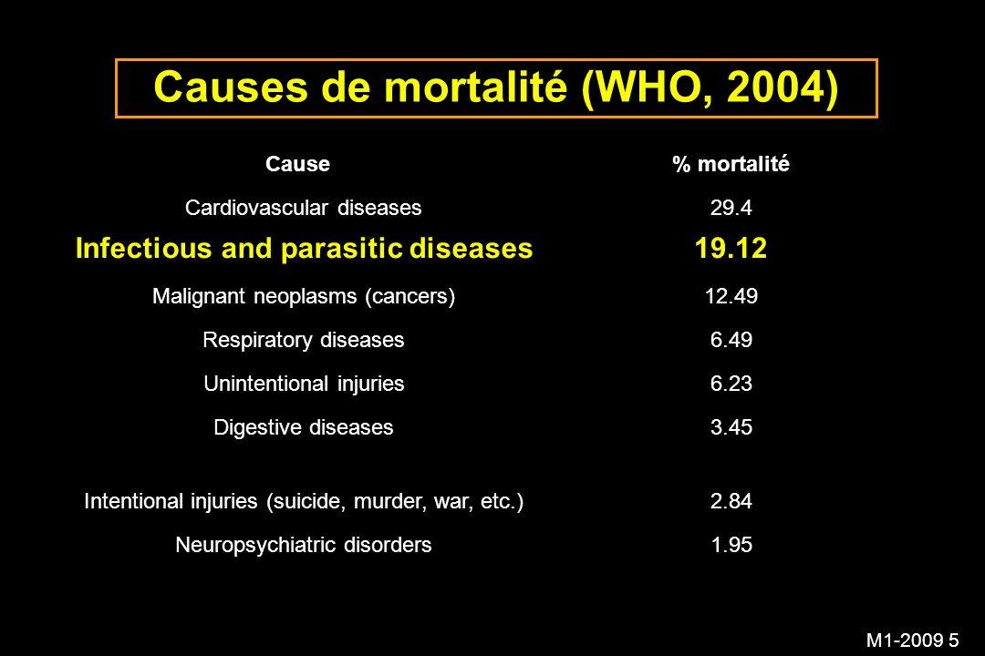 M1-2009 6 Causes de mortalité infectieuse (WHO 2004) CodeGroupe% mortalité BInfectious and parasitic diseases19.12 B.1Respiratory infections6.95 B.1.1Lower respiratory tract infections6.81 B.1.2Upper respiratory infections0.13 B.2HIV/AIDS4.87 B.3Diarrheal diseases3.15 B.4Tuberculosis2.75 B.5Malaria2.23 B.6Childhood diseases1.97 B.6.1Measles (rougeole)1.07 B.6.2Pertussis (coqueluche)0.52 B.6.3Tetanus0.38 B.7Sexually transmitted diseases0.32 B.7.1Syphilis0.28 B.8Meningitis0.3 B.9Tropical diseases0.23 B.10Hepatitis B0.18 B.9.1Leishmaniasis0.09 B.9.2Trypanosomiasis0.08 B.11Hepatitis C0.09