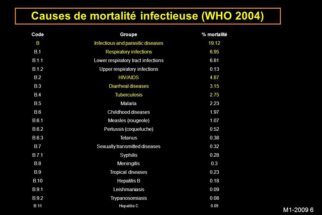 M1-2009 7 Les conséquences de l antibiorésistance Individuelles échec du traitement Collectives perte d activité de l antibiotique ou d une famille d antibiotiques