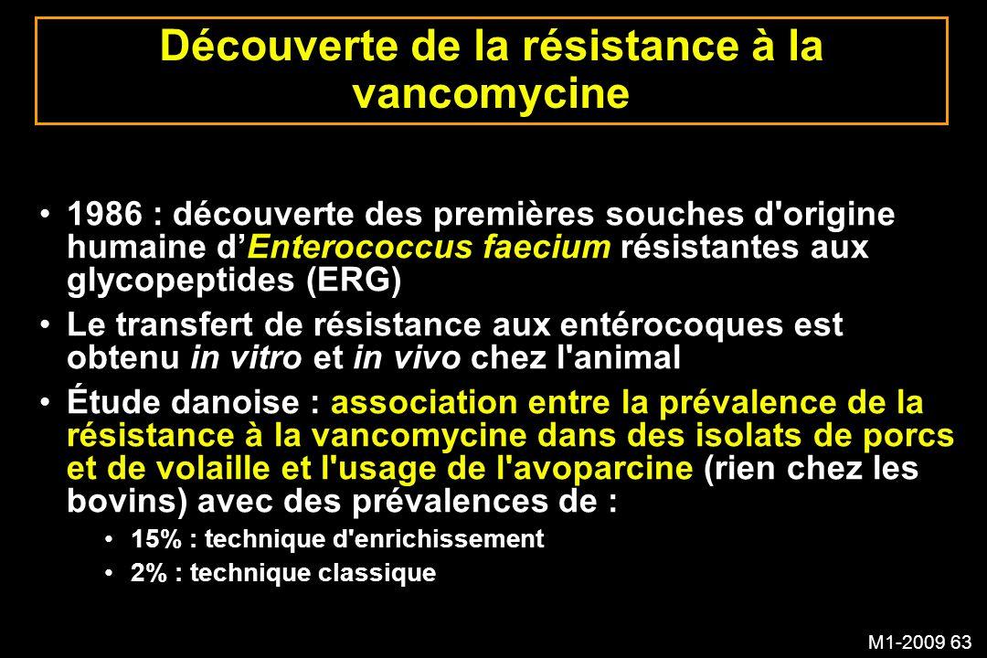 M1-2009 63 Découverte de la résistance à la vancomycine 1986 : découverte des premières souches d'origine humaine dEnterococcus faecium résistantes au