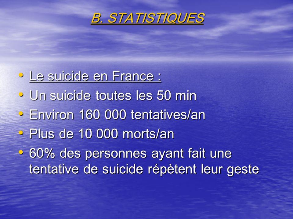 B. STATISTIQUES Le suicide en France : Le suicide en France : Un suicide toutes les 50 min Un suicide toutes les 50 min Environ 160 000 tentatives/an