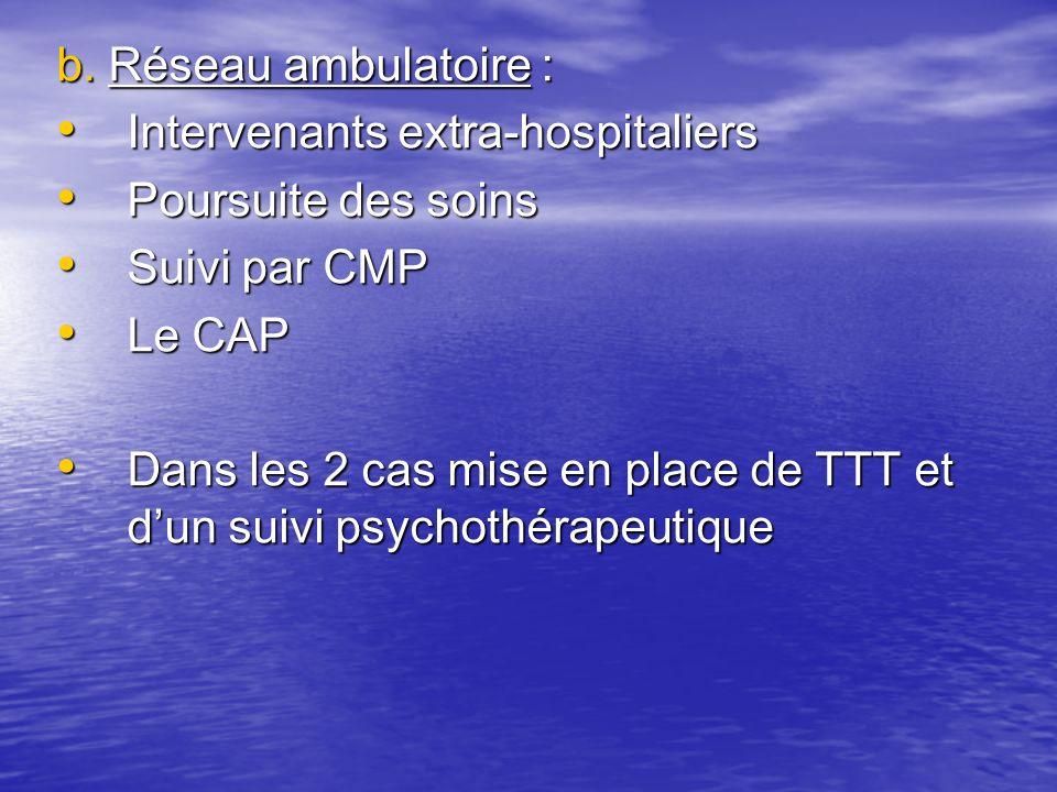 b. Réseau ambulatoire : Intervenants extra-hospitaliers Intervenants extra-hospitaliers Poursuite des soins Poursuite des soins Suivi par CMP Suivi pa