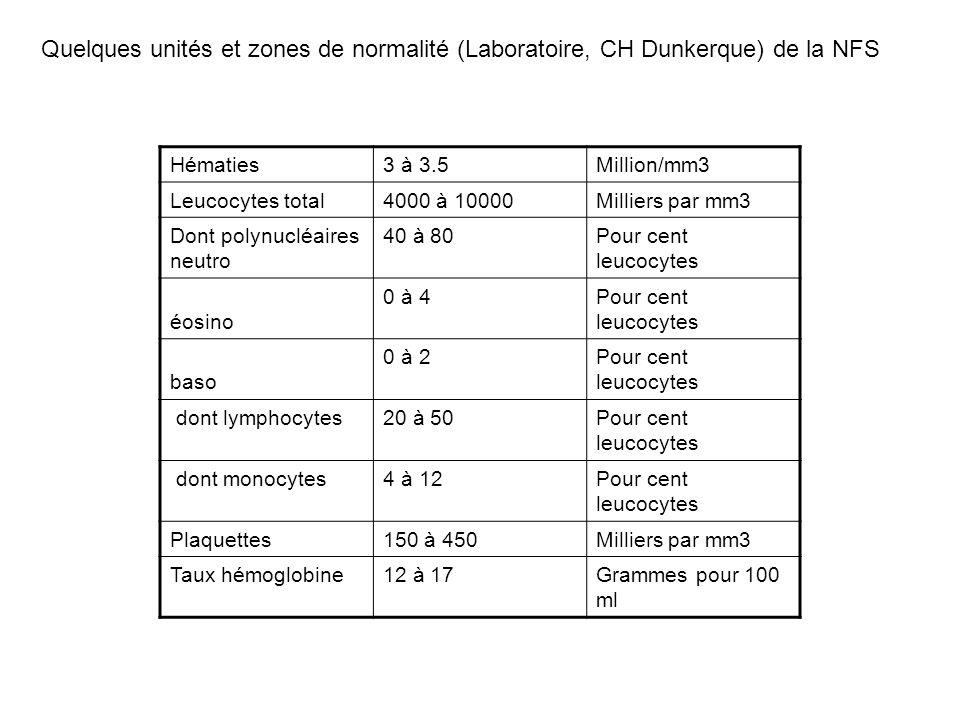 Hématies3 à 3.5Million/mm3 Leucocytes total4000 à 10000Milliers par mm3 Dont polynucléaires neutro 40 à 80Pour cent leucocytes éosino 0 à 4Pour cent l