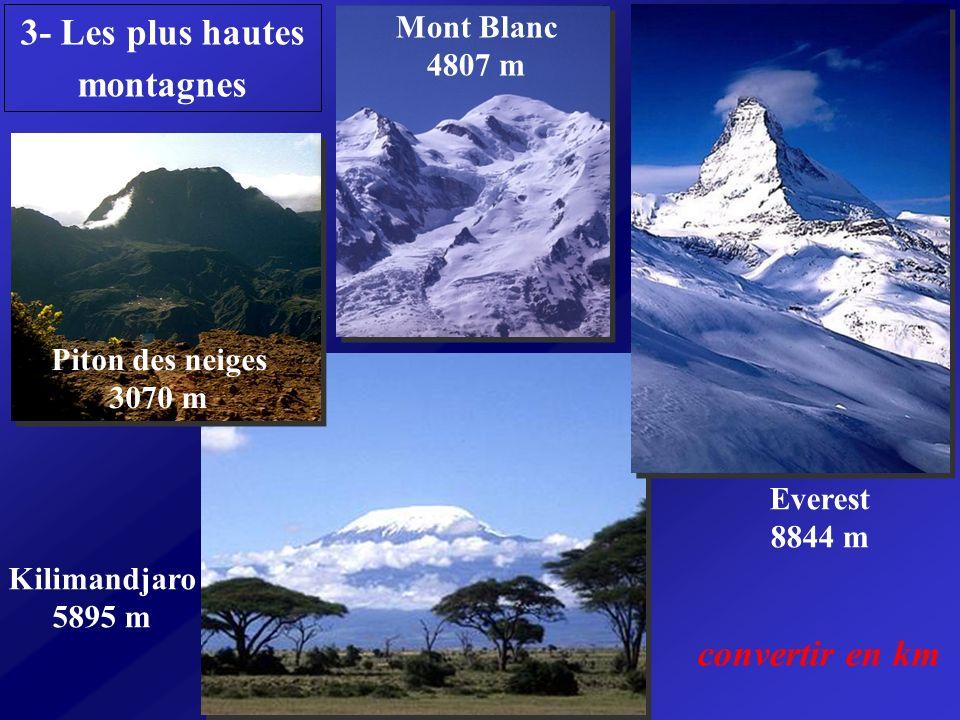 3- Les plus hautes montagnes Piton des neiges 3070 m Mont Blanc 4807 m Kilimandjaro 5895 m Everest 8844 m convertir en km