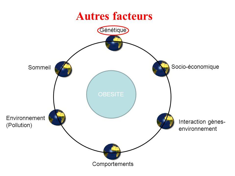 OBESITE Sommeil Environnement (Pollution) Comportements Interaction gènes- environnement Socio-économique Autres facteurs Génétique