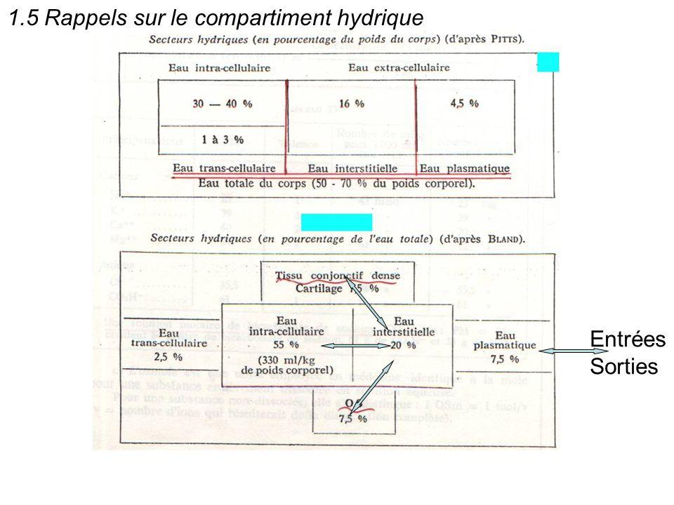 1.5 Rappels sur le compartiment hydrique Entrées Sorties
