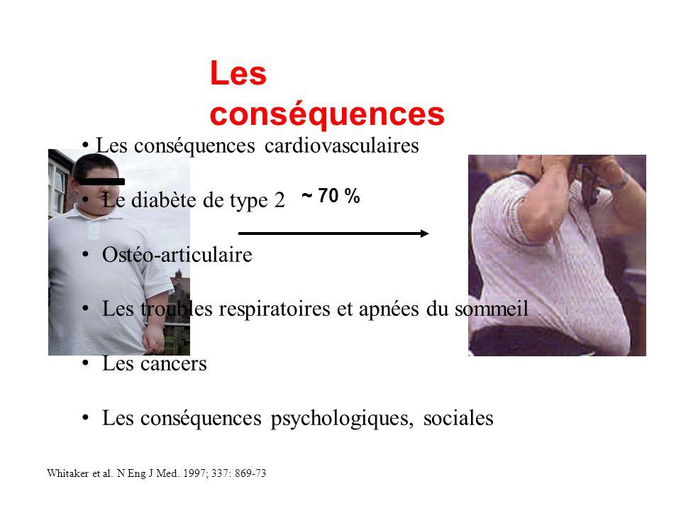 ~ 70 % Whitaker et al. N Eng J Med. 1997; 337: 869-73 Les conséquences Les conséquences cardiovasculaires Le diabète de type 2 Ostéo-articulaire Les t