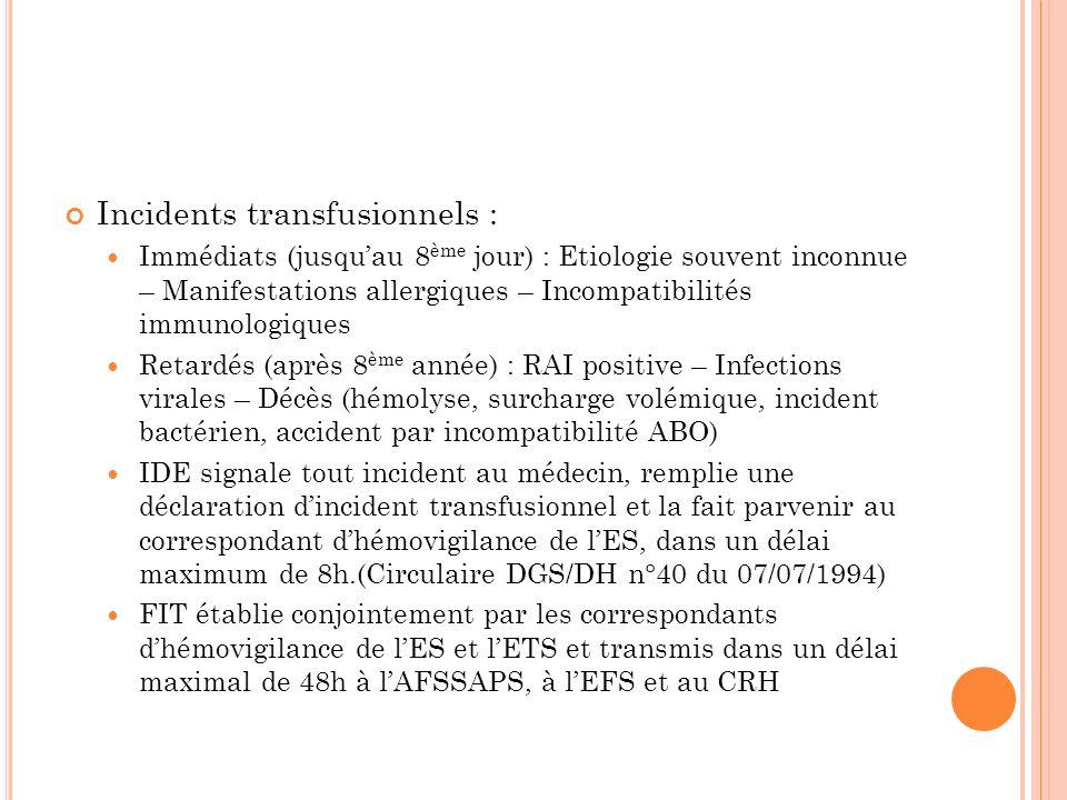 Incidents transfusionnels : Immédiats (jusquau 8 ème jour) : Etiologie souvent inconnue – Manifestations allergiques – Incompatibilités immunologiques