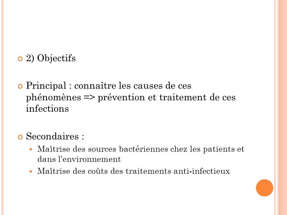 2) Objectifs Principal : connaître les causes de ces phénomènes => prévention et traitement de ces infections Secondaires : Maîtrise des sources bacté