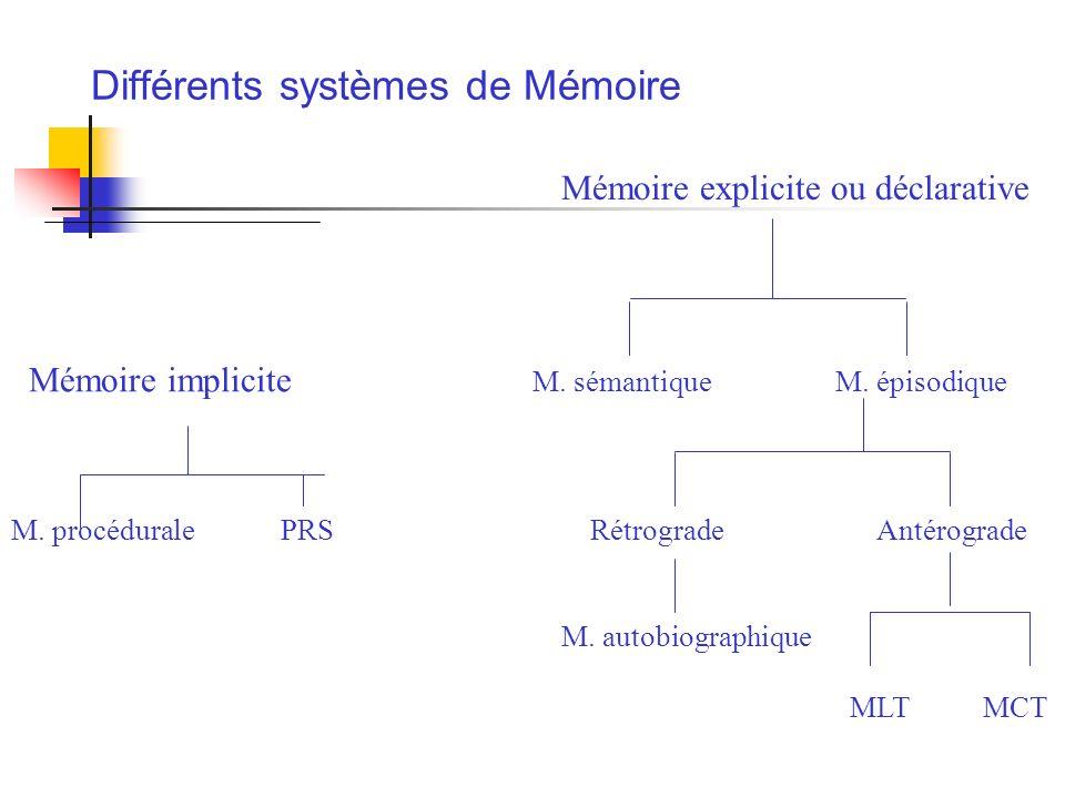 Mémoire explicite ou déclarative Mémoire implicite M. sémantique M. épisodique M. procédurale PRS Rétrograde Antérograde M. autobiographique MLT MCT D